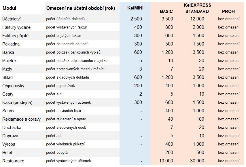 Omezení programů KelMINI a KelEXPRESS