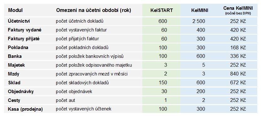Omezení programů KelSTART a KelMINI